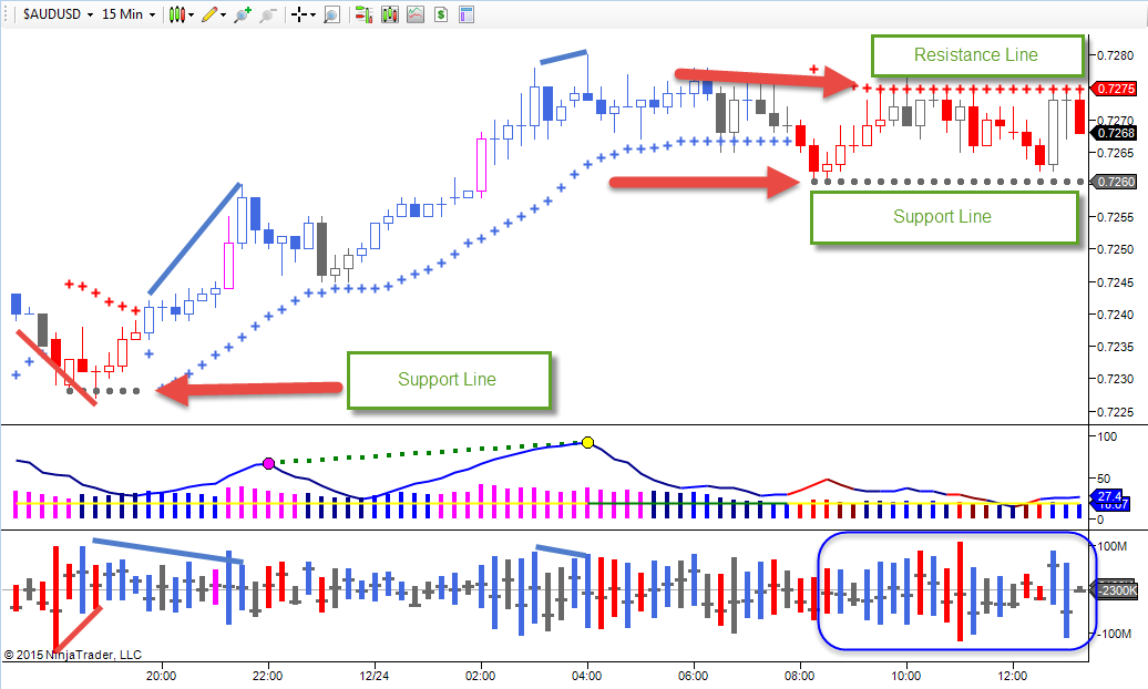 Volume analysis in forex trading