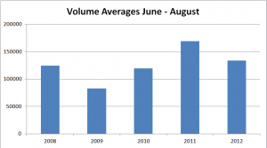 Average Market Volume