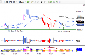 DAX Binary Options with Nadex