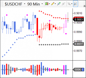 Trading Forex - USDCHF