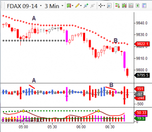 Trading the DAX Futures