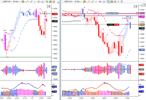 Trading Support and Resistance on the GBPCAD