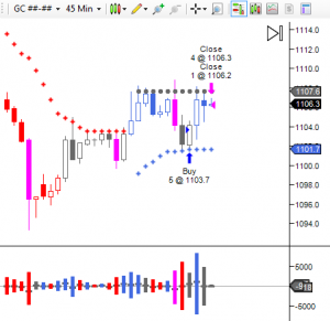 Trading Forex and Futures with the Directional Volume indicator