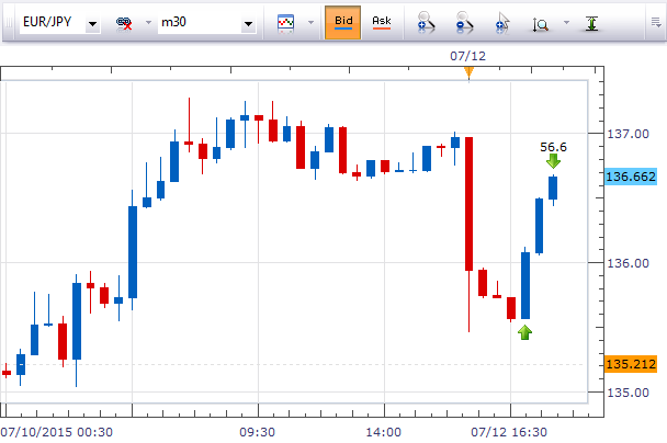Trading Gap on EURJPY for 56 pips