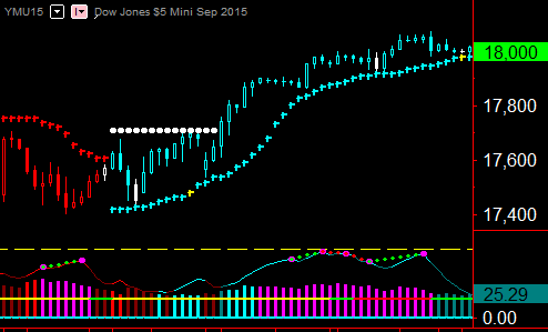 Trading the ADX Indicator on the Futures