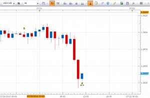 Trading Forex - USDCAD