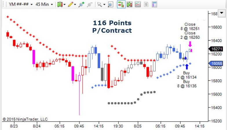 Day Trading Dow Jones Emini Futures