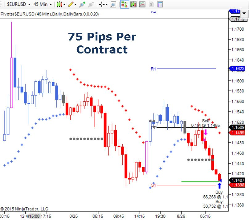 Trading EURUSD Forex Pair Using Pivot Levels