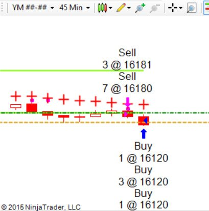 Scalping the Dow Jones for 60 Points per Contract