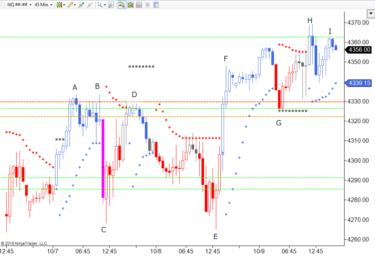 Support and resistance trading binary options