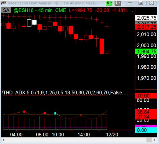 Trading the ES 45 Minute Chart