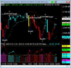 ADX Trading Strategy Futures and Forex