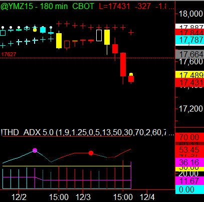 Trading the Indices Using Binary Options Dow Jones