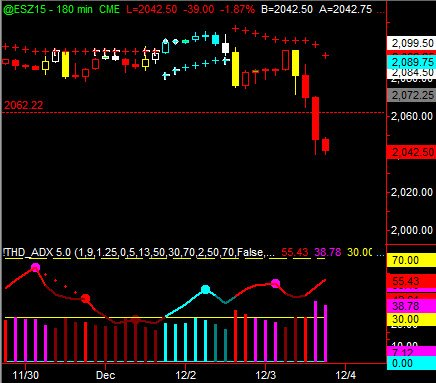 Trading the Indices Using Binary Options ES