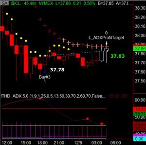 counter trend trades on crude