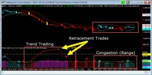 Day Trading Using ADX