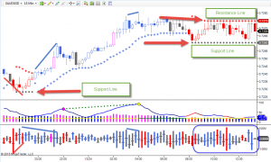Day Trading with Volume Analysis Forex