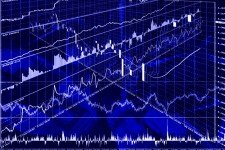 Identifying retracements using divergence on forex and futures