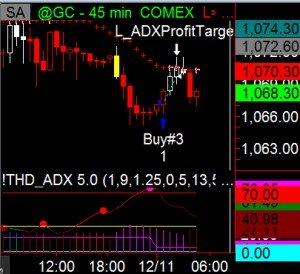 Trading Gold 45 Minute Chart