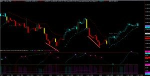 Identifying Retracements Using Divergence on Futures