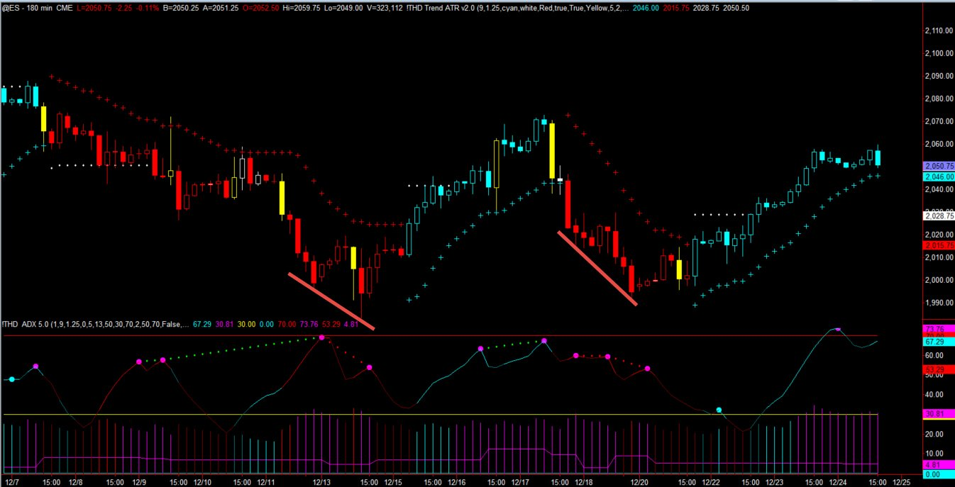 Identifying Retracements Using Divergence on Forex & Futures