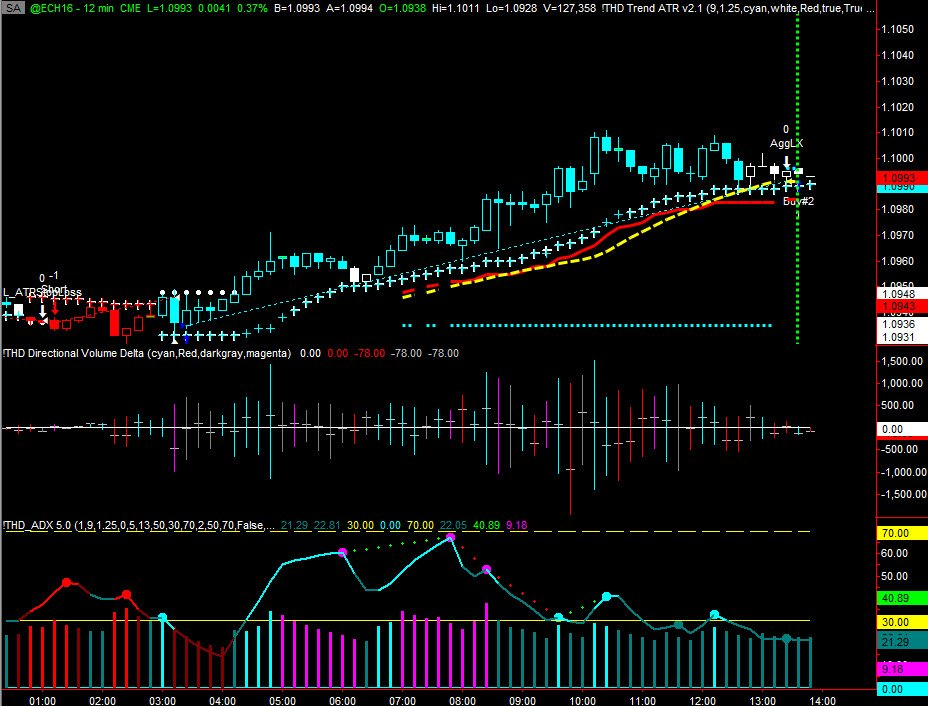 The Euro Currency Futures Entry Was At 1 0935 And Exit 0991 That S 56 Ticks On Or 700 Per Contract
