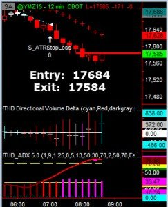 Trend Trades Dow 1 to 6 Risk to Reward