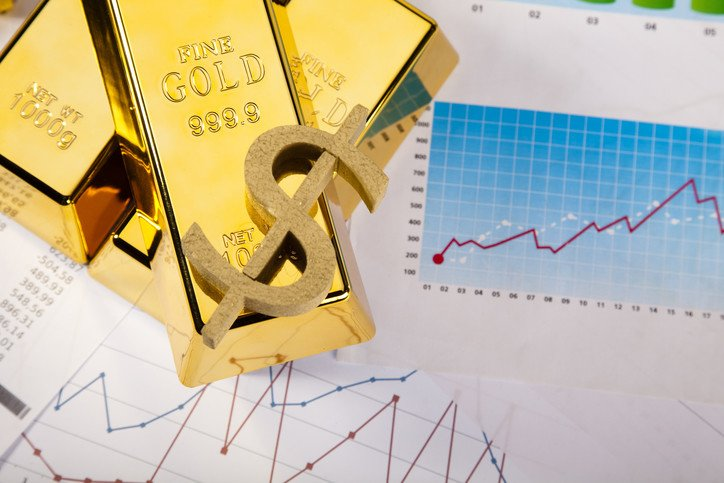 Trading Gold and Trading Dow Increasing Your R:R