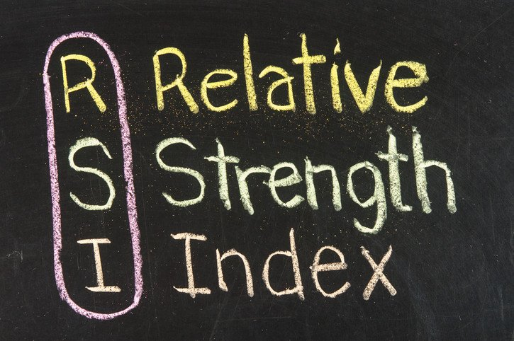 Day Trading Using RSI to Identify Oversold and Overbought