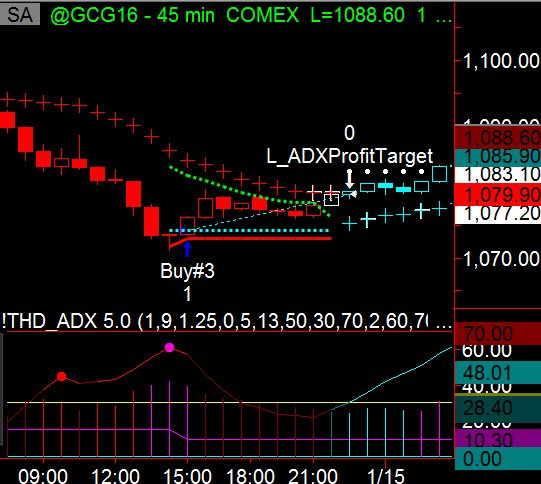ADX Strategy trade entries for consistent profits