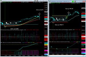 Day Trading Futures Using the ATR for Entry