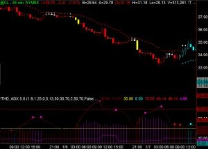 Identifying Overbought and Oversold Levels with the ADX