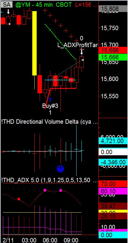 Order Flow Transition on Dow