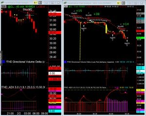 Scalping Crude Using ATR Strategy