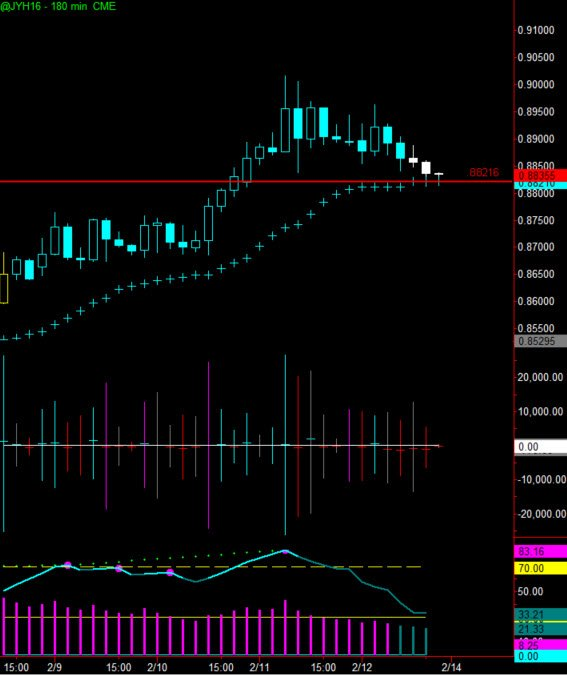 Trading Currency Futures with ADX