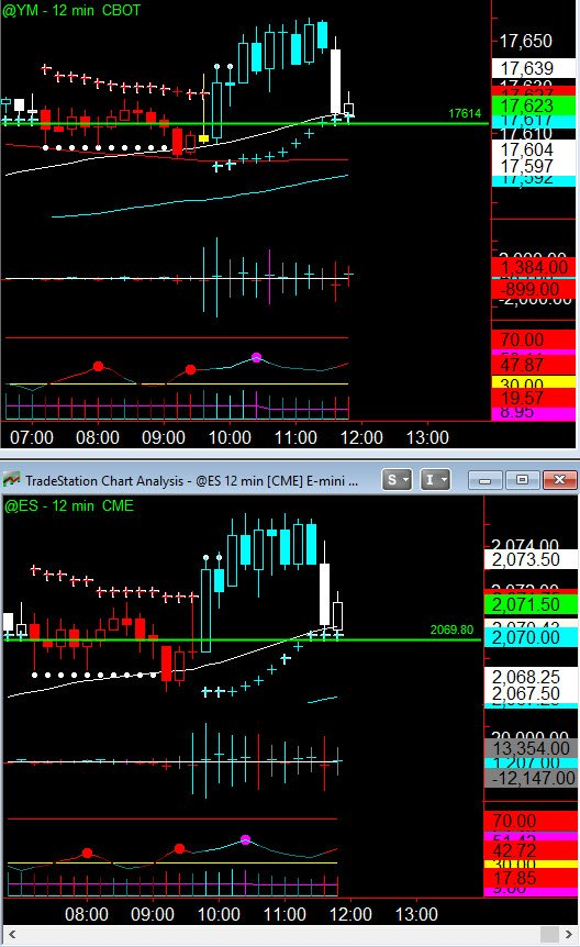 ES and YM Binary Option Signals