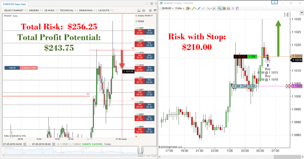 Hedging Trades Using Binary Options
