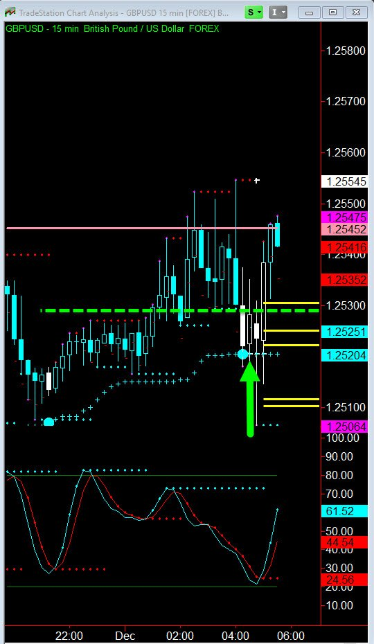 trading binary options makes a difference on GBPUSD