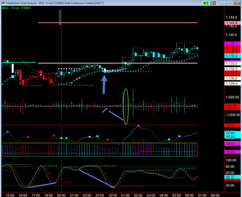 Trading Gold on 12 Minute Chart