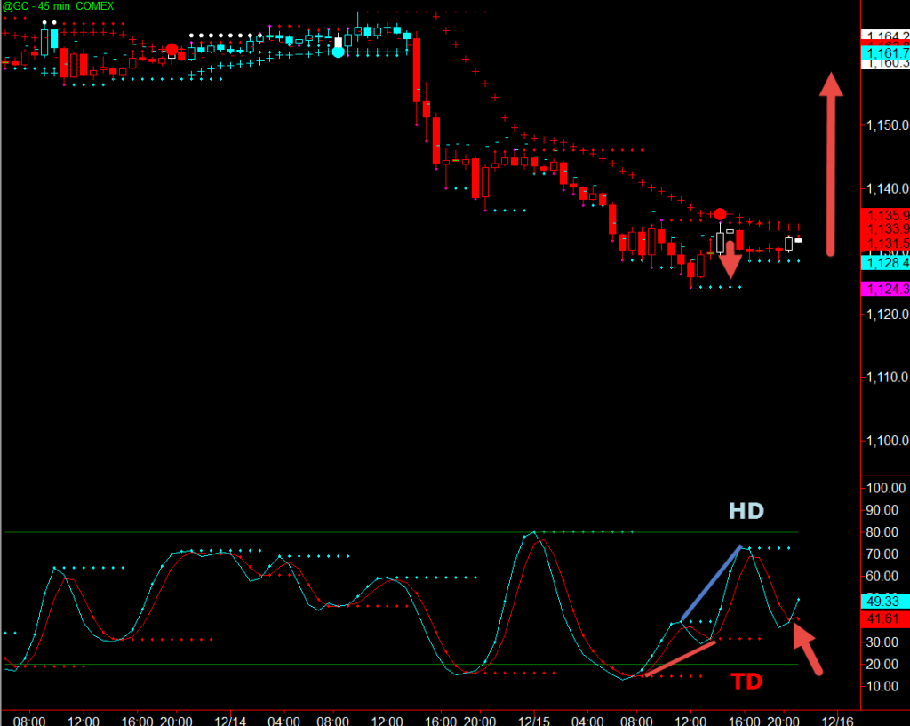Trading Gold with Divergence
