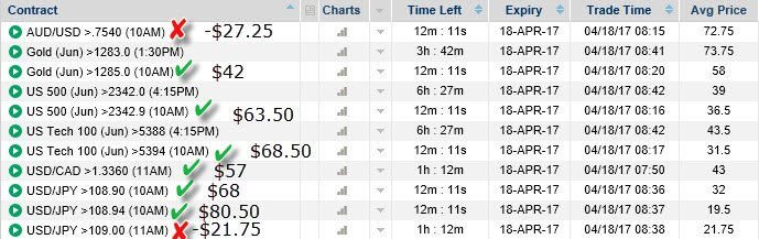 Binary Options Trades from Divergences