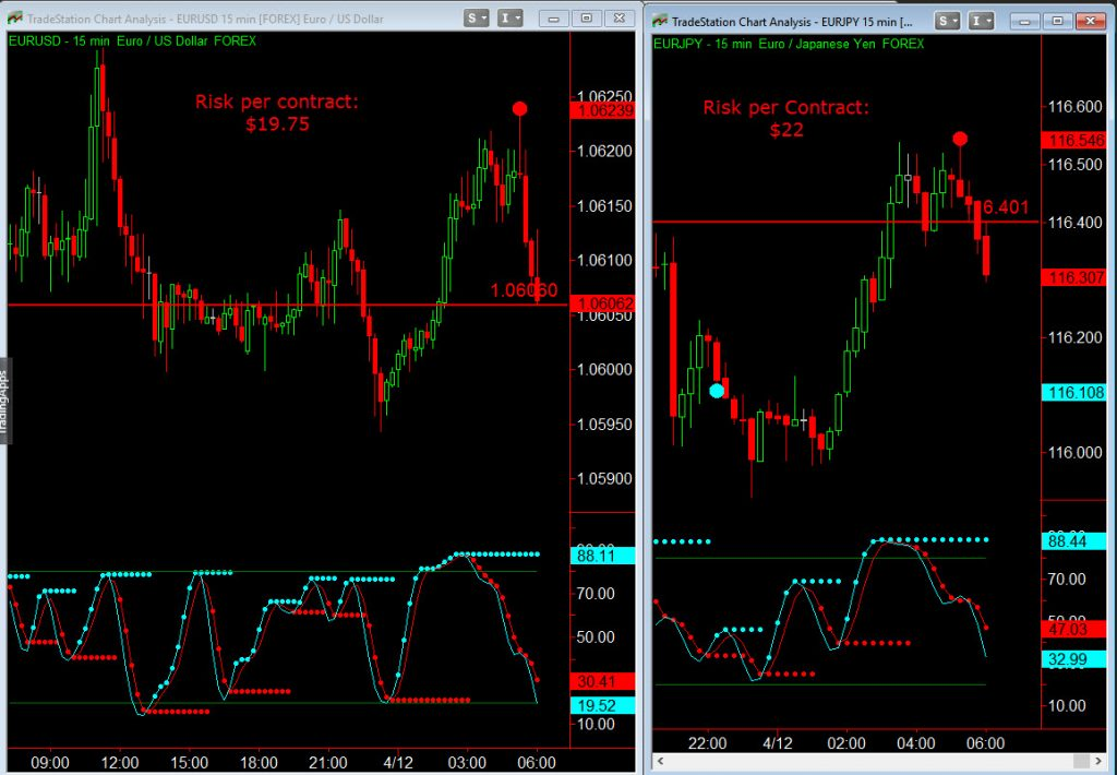 binary options currency charts