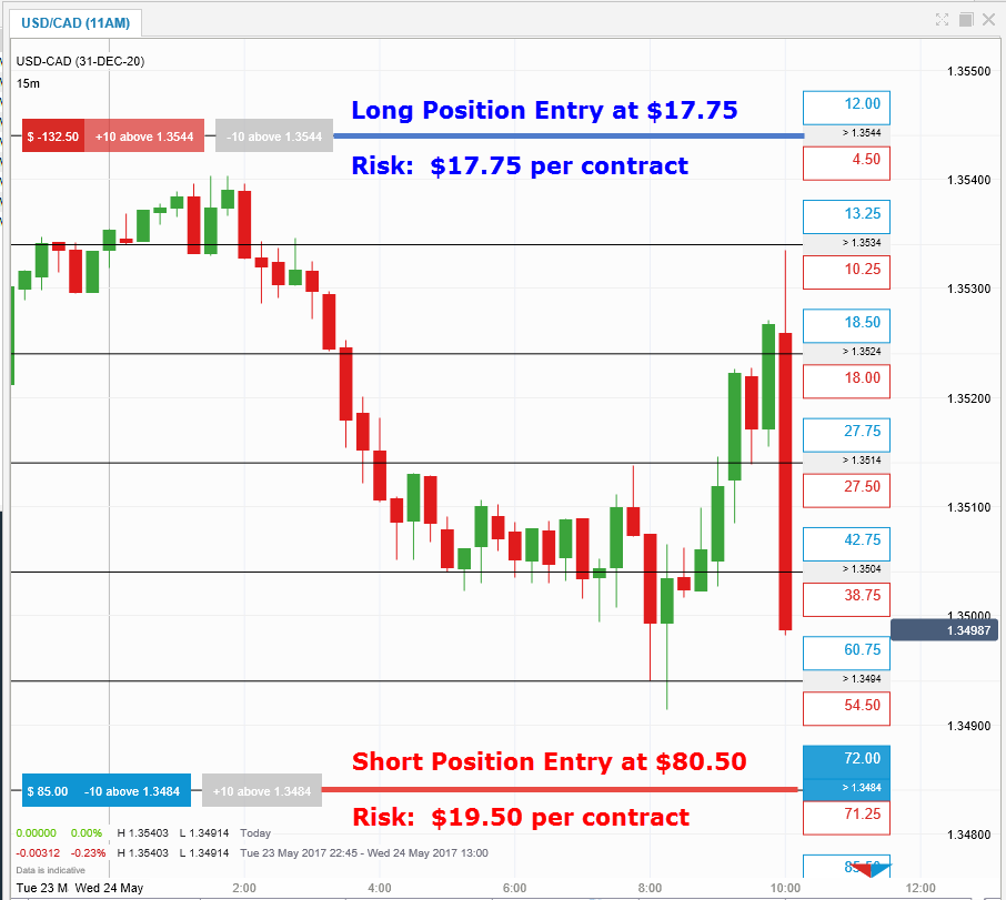 Forex short long position