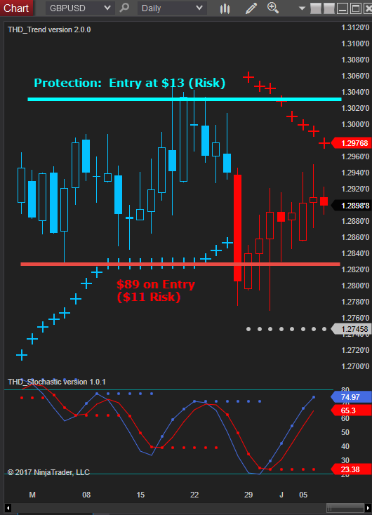 GBPUSD Daily Chart Before Election