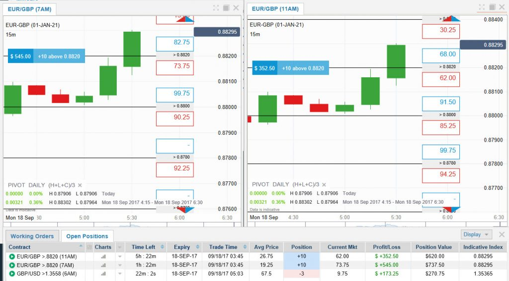 Forex Overview and British Pound Trades Using binary options