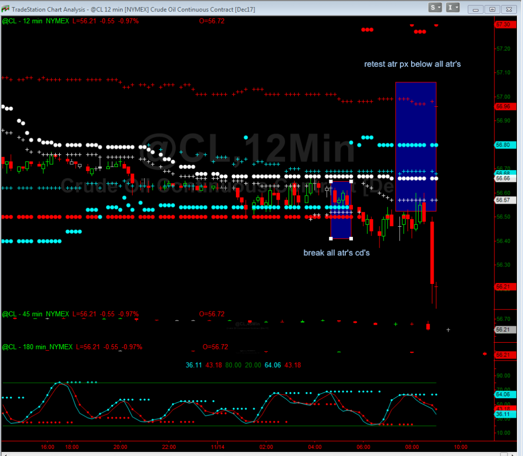 Crude futures with ATR Support and resistance
