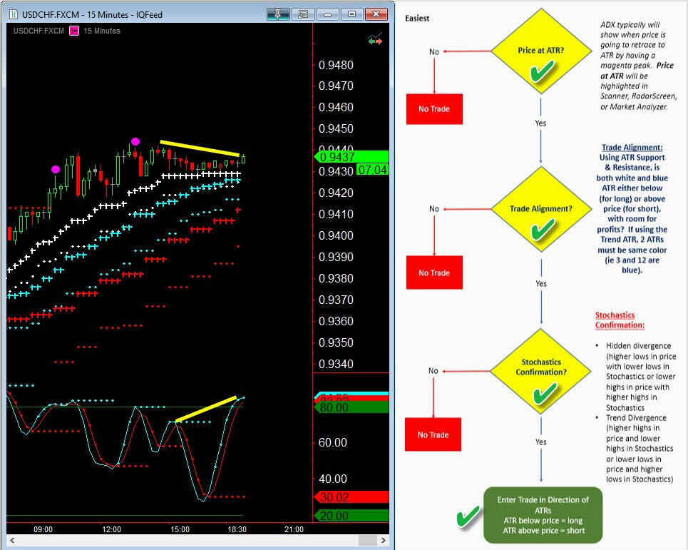 Simple and Effective Trading Plan - USDCHF