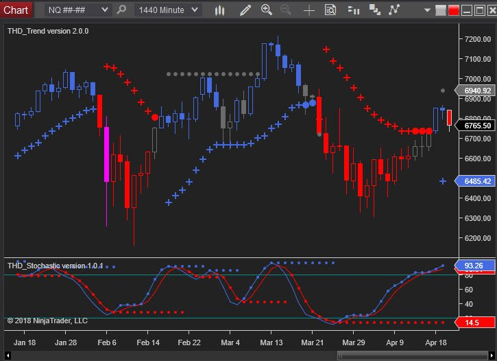 Nasdaq Futures overbought on daily