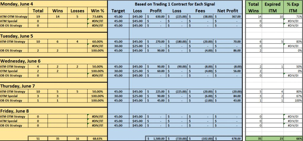 Results for Forex Binary Signals