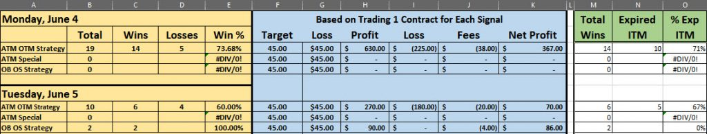trading signals results June 5